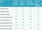 sbi-interest-rates
